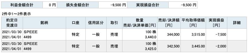 2021-03-30 SPEEE 収支