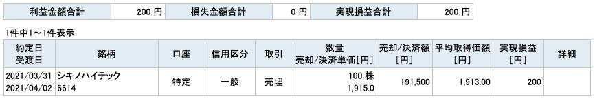 2021-03-31 シキノハイテック 収支