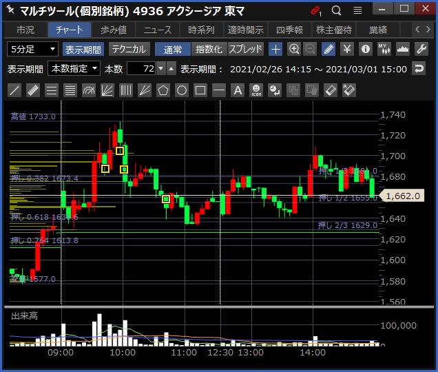 2021-03-01 アクシージア チャート