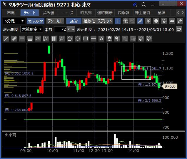 2021-03-01 和心 チャート