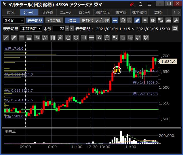 2021-03-05 アクシージア チャート