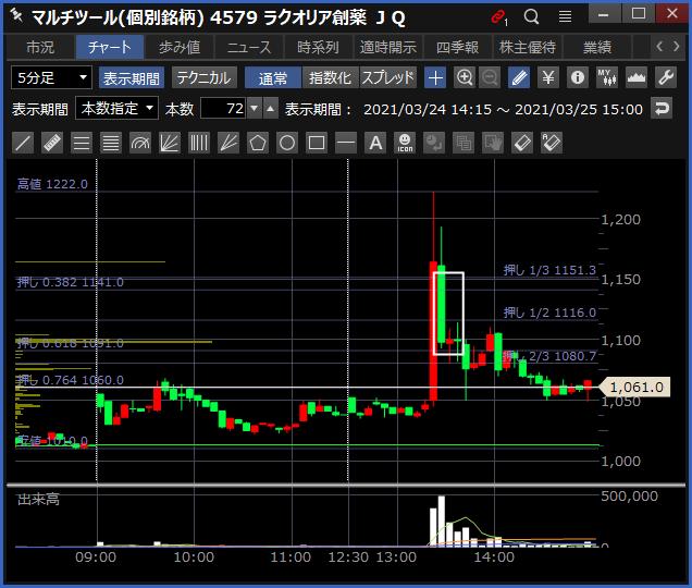 2021-03-25 ラクオリア創薬 チャート