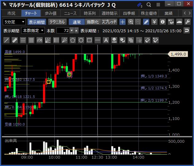 2021-03-26 シキノハイテック チャート