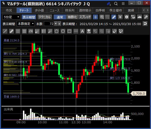 2021-03-30 シキノハイテック チャート