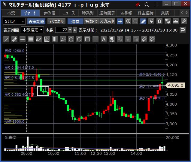 2021-03-30 i-plug チャート