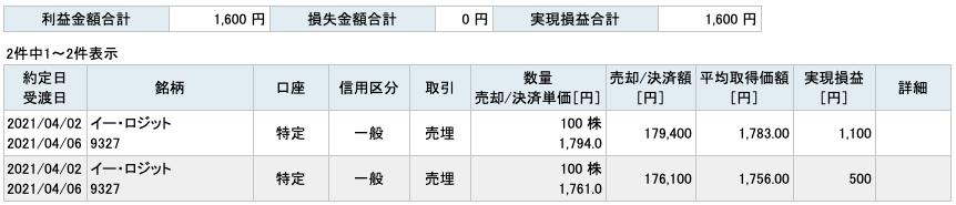 2021-04-02 イー・ロジット 収支
