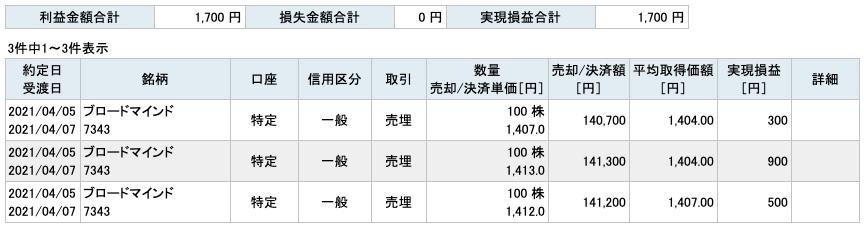 2021-04-05 ブロードマインド 収支