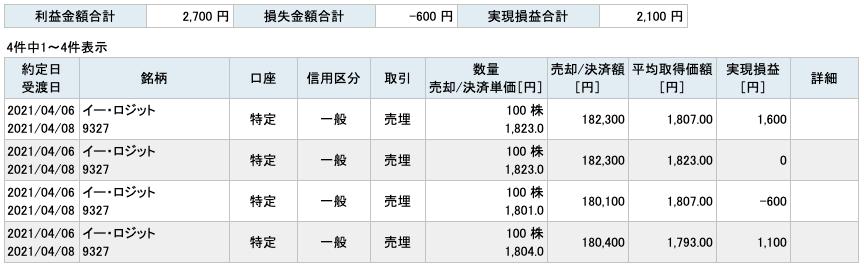 2021-04-06 イー・ロジット 収支