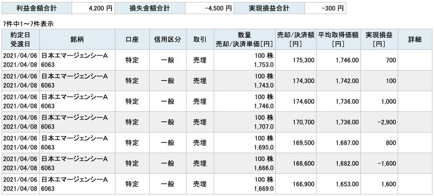 2021-04-06 日本エマージェンシーA 収支