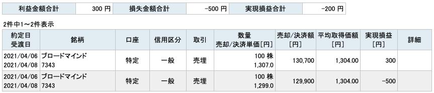 2021-04-06 ブロードマインド 収支