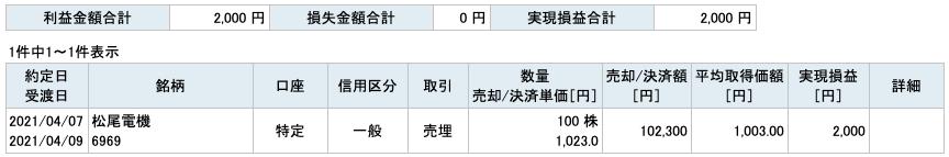 2021-04-07 松尾電機 収支