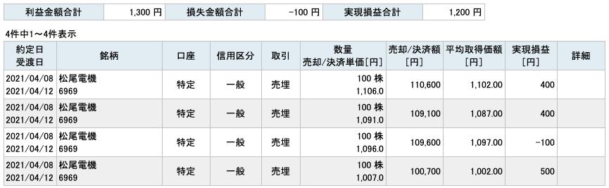 2021-04-08 松尾電機 収支