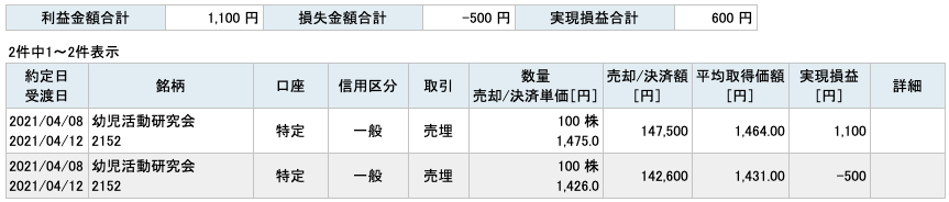 2021-04-08 幼児活動研究会 収支