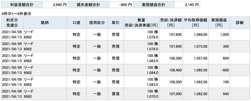 2021-04-09 リード 収支