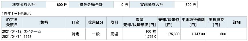 2021-04-12 エイチーム 収支