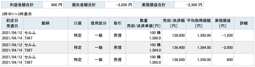 2021-04-12 セルム 収支