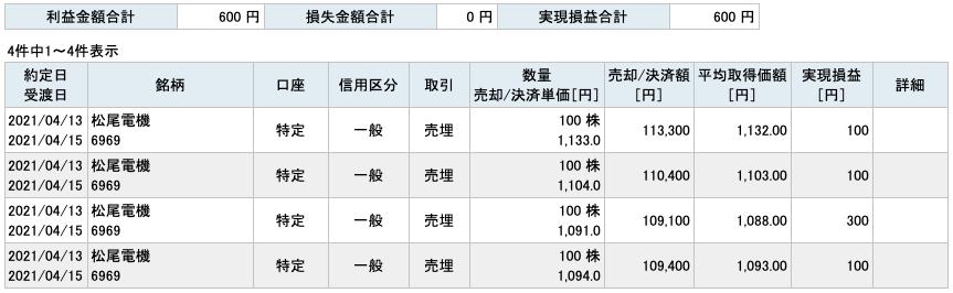 2021-04-13 松尾電機 収支