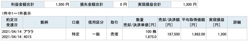 2021-04-14 アララ 収支