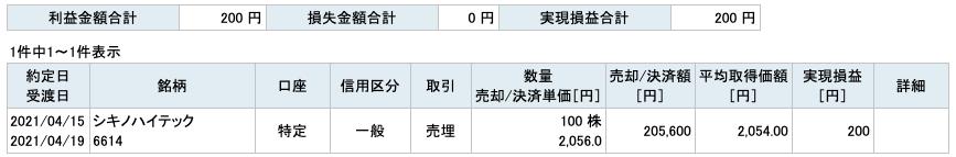 2021-04-15 シキノハイテック 収支