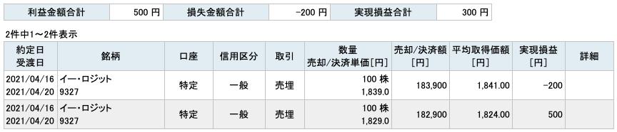 2021-04-16 イー・ロジット 収支
