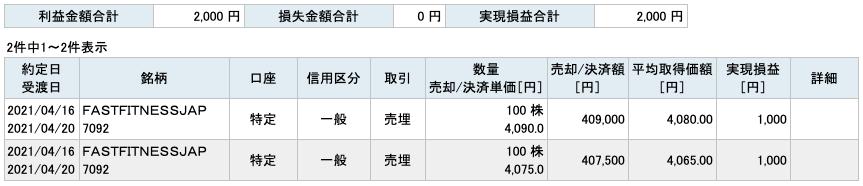 2021-04-16 FFJ 収支