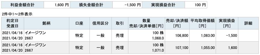 2021-04-16 イメージワン 収支