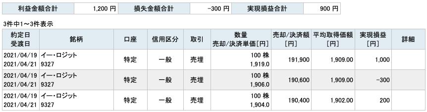 2021-04-19 イー・ロジット 収支