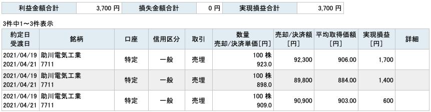 2021-04-19 助川電気工業 収支