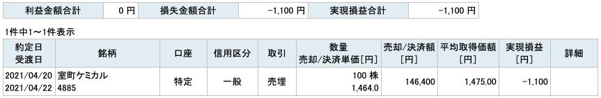 2021-04-20 室町ケミカル 収支