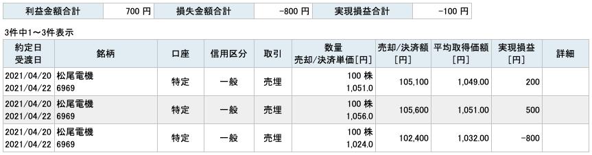 2021-04-20 松尾電機 収支