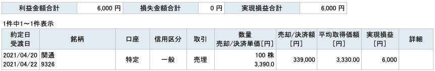 2021-04-20 関通 収支