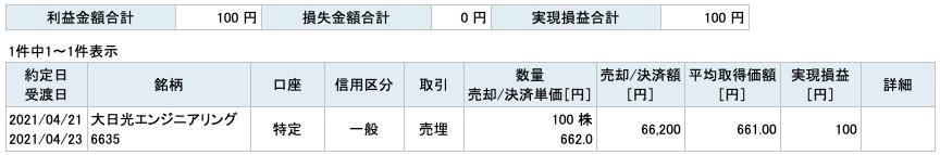 2021-04-21 大日光エンジニアリング 収支