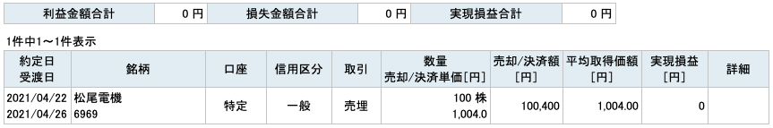 2021-04-22 松尾電機 収支