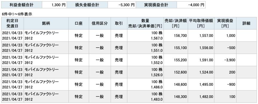 2021-04-23 モバイルファクトリー 収支