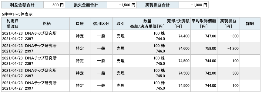 2021-04-23 DNAチップ研究所 収支