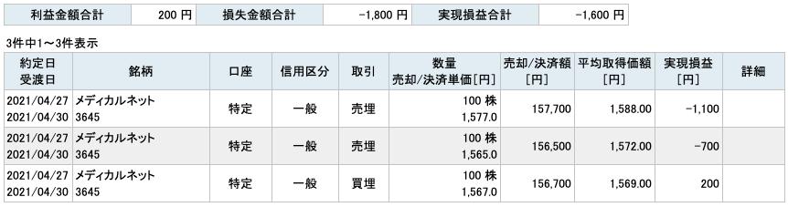 2021-04-27 メディカルネット 収支