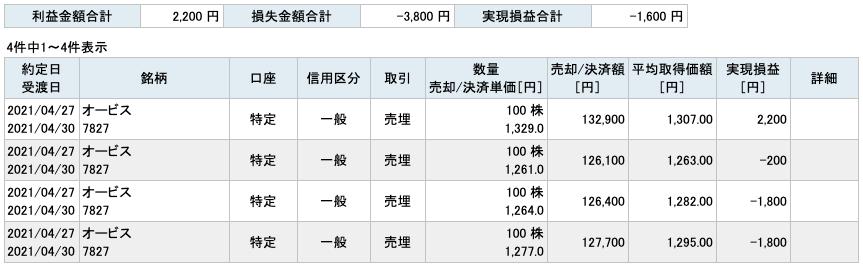 2021-04-27 オービス 収支