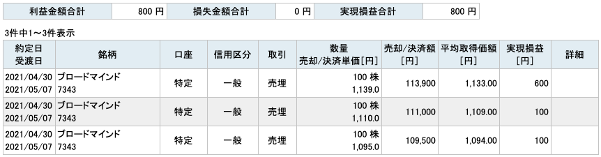 2021-04-30 ブロードマインド 収支