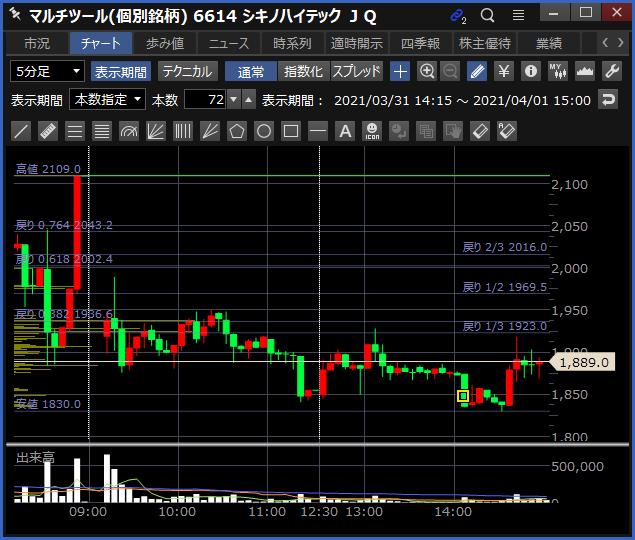 2021-04-01 シキノハイテック チャート