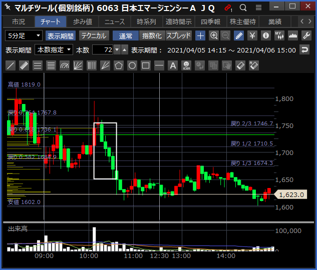 2021-04-06 日本エマージェンシーA チャート