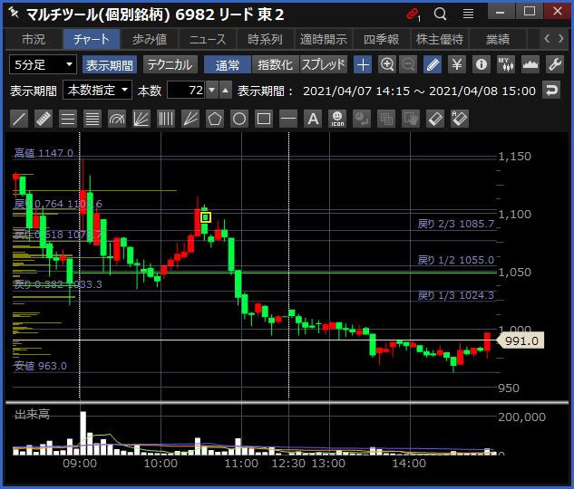 2021-04-08 リード チャート