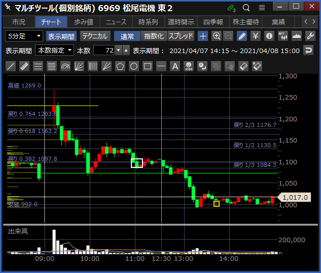 2021-04-08 松尾電機 チャート