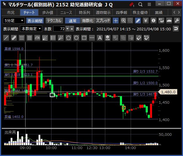 2021-04-08 幼児活動研究会 チャート