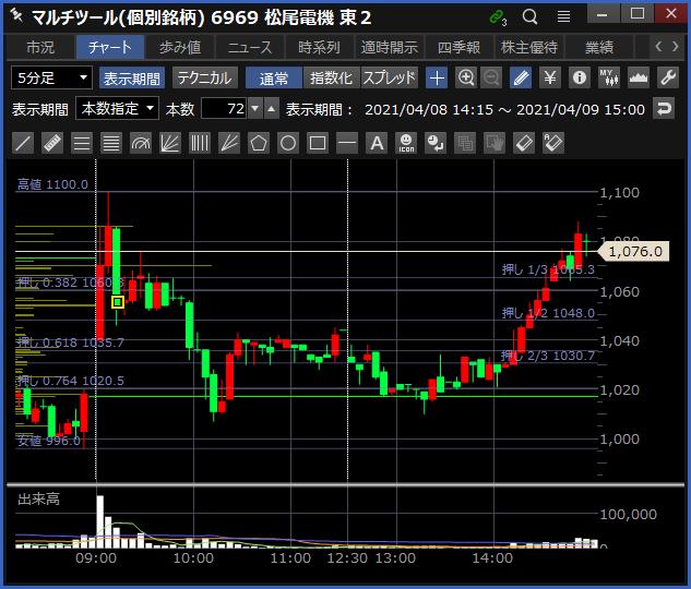 2021-04-09 松尾電機 チャート