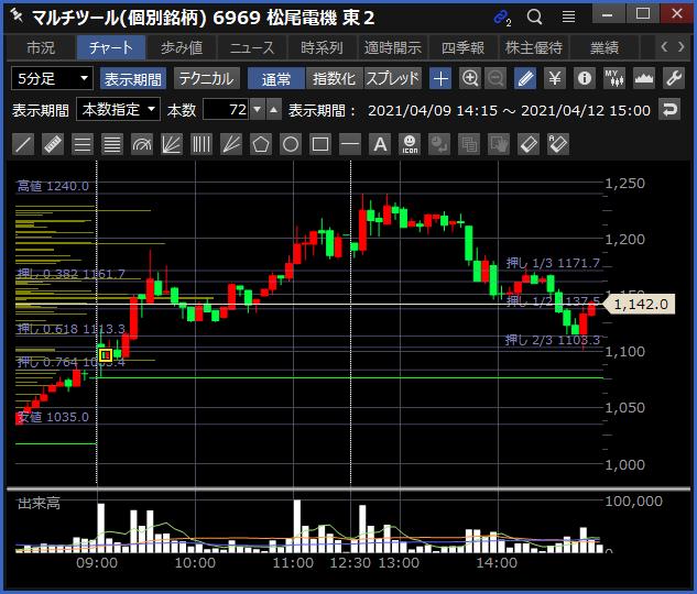 2021-04-12 松尾電機 チャート