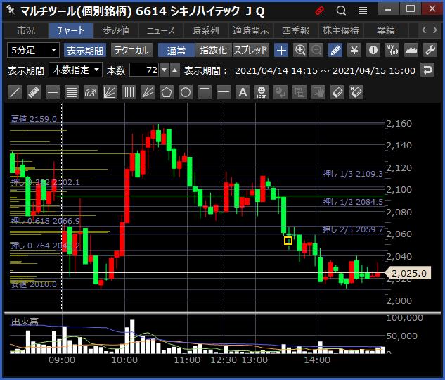 2021-04-15 シキノハイテック チャート