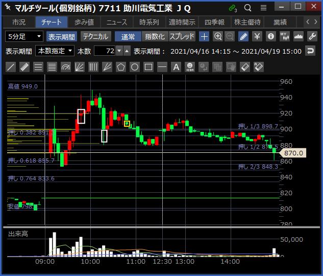 2021-04-19 助川電気工業 チャート