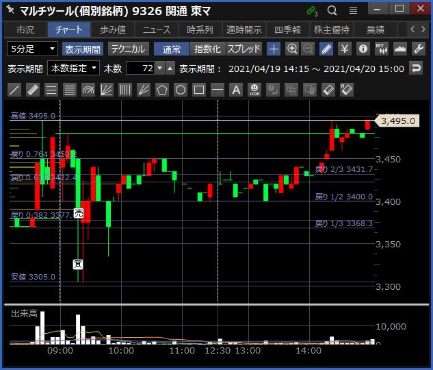 2021-04-20 関通 チャート