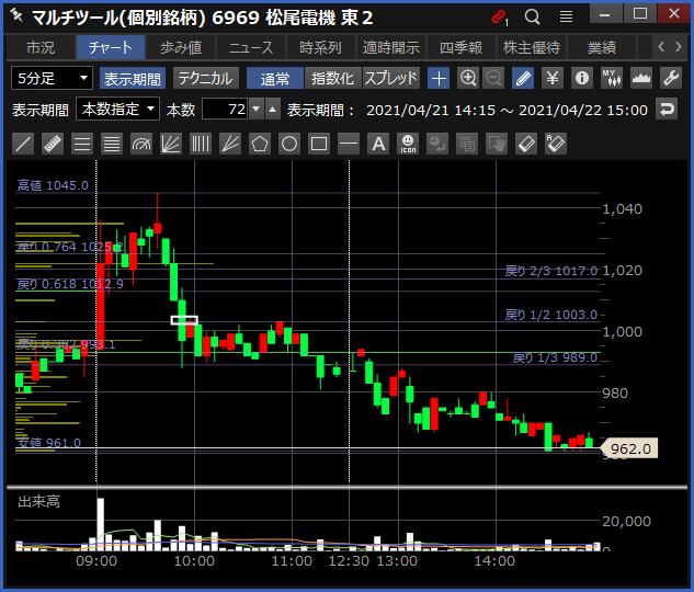 2021-04-22 松尾電機 チャート