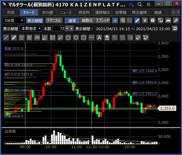 2021-04-22 KAIZENPLATFORM チャート